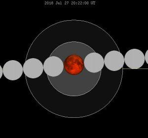 La Luna irá casi a la derecha a través de la umbra de la Tierra