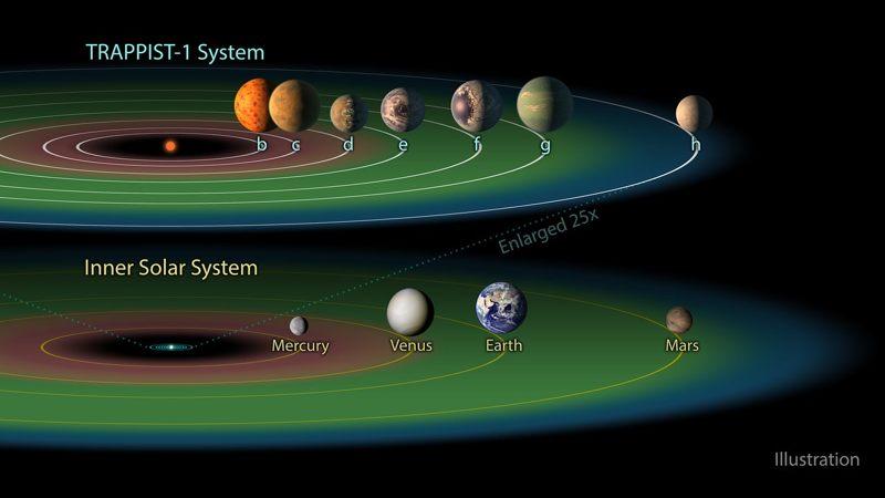 La zona habitable en el sistema TRAPPIST-1
