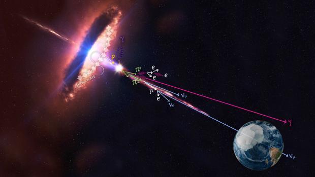 Rayos cósmicos dirigidos a la Tierra y emitidos desde un blazar