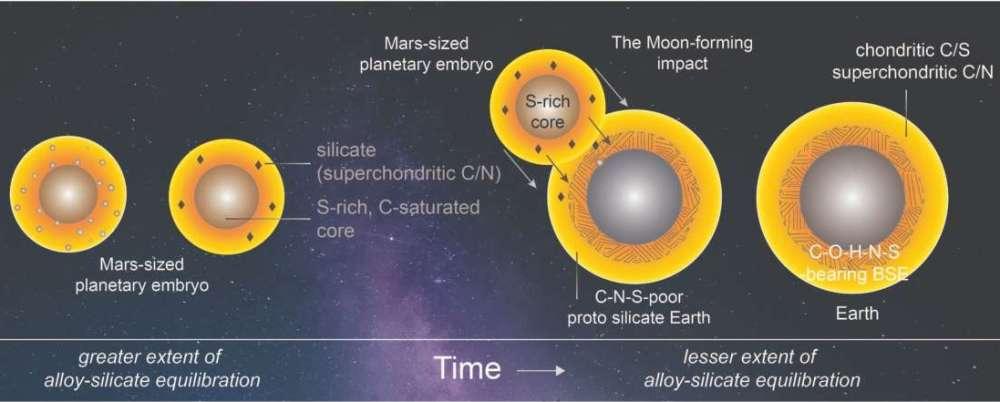 La única forma de explicar las cantidades de carbono, nitrógeno y azufre en la Tierra es una colisión en la que un planeta del tamaño de Marte con un núcleo rico en azufre golpee a la Tierra y los dos núcleos se fusionen, dejando un exceso de carbono