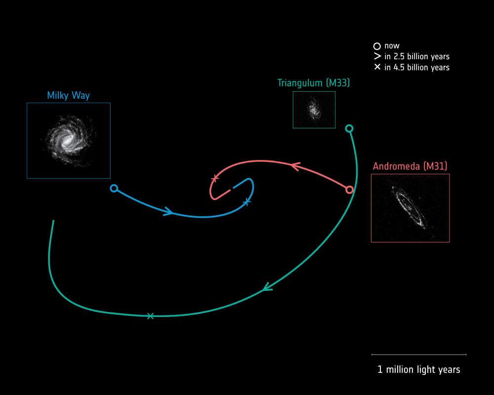 Movimientos futuros de las galaxias Vía Láctea, Andrómeda y Triangulum