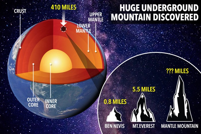 Las montañas existentes en el manto terrestre serían tan grandes o superiores en altura al Monte Everest
