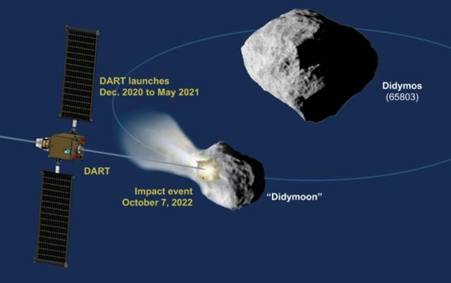 El esquema de la misión DART muestra el impacto en la luna de asteroide (65803) Didymos