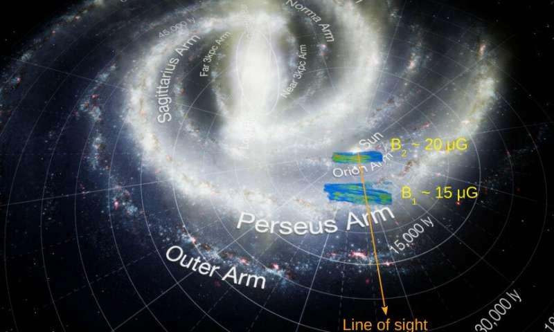 Vista 3D de las dos nubes en las que mapeamos el campo magnético y su ubicación en la galaxia Vía Láctea