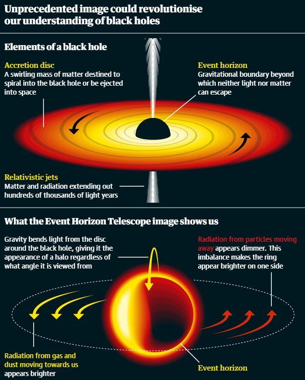 Sé testigo de la primera imagen real de un agujero negro