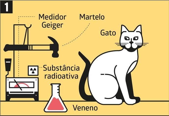 El gato de Schrödinger es una teoría utilizada para explicar la física cuántica por la cual un gato imaginario se coloca dentro de una caja con un veneno radioactivo. Bajo la mecánica cuántica, el gato se considera vivo y muerto hasta que se abre la caja y se puede observar al gato