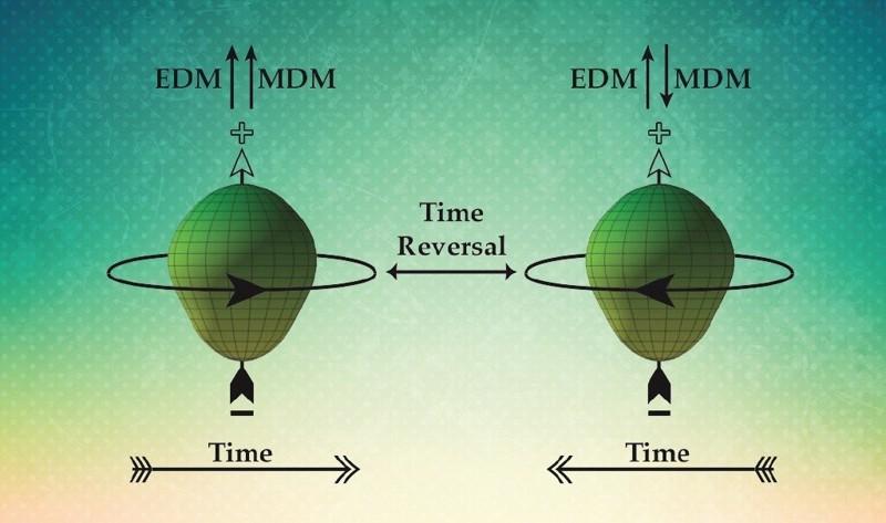 La violación de la inversión temporal puede explicar la abundancia de materia sobre la antimateria