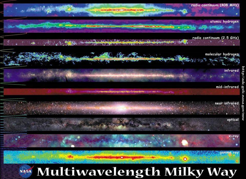 Varias vistas de la Vía Láctea revelan la presencia de muchas fases y estados diferentes de la materia normal, mucho más allá de las estrellas que estamos acostumbrados a ver en la luz visible. Las longitudes de onda individuales mostradas aquí están separadas, en lugar de mezcladas, lo que nos permite ver la información de cada componente individual