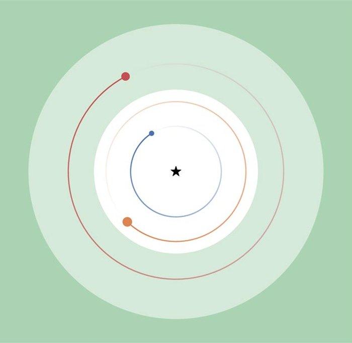 Un diagrama de las órbitas planetarias, con la zona habitable representada en verde oscuro y la zona habitable extremófila en verde claro