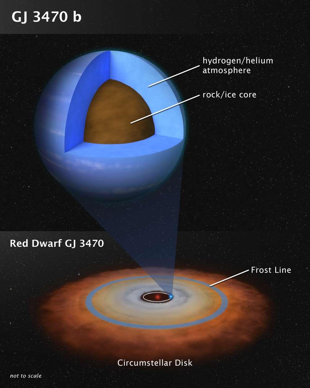 Representación artística de Gliese 3470 b y su lugar en su sistema estelar