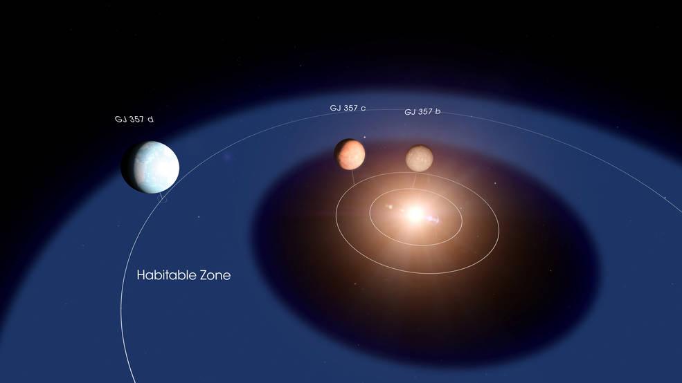Sistema planetario GJ 357. El planeta GJ 357 d es el tercero y podría ser habitable