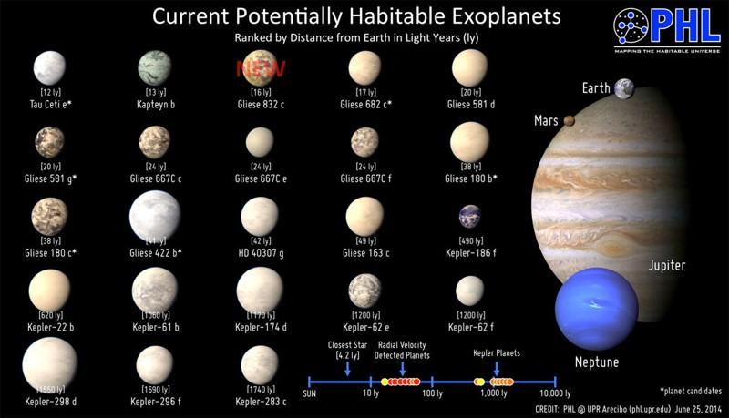 Planetas potencialmente habitables