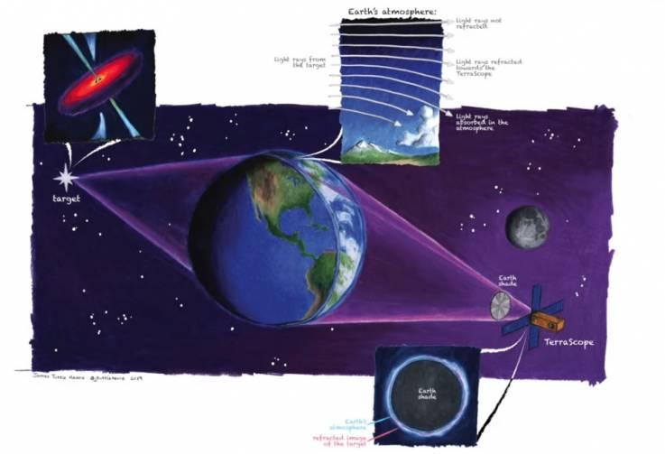 Diagrama mostrando el terrascopio