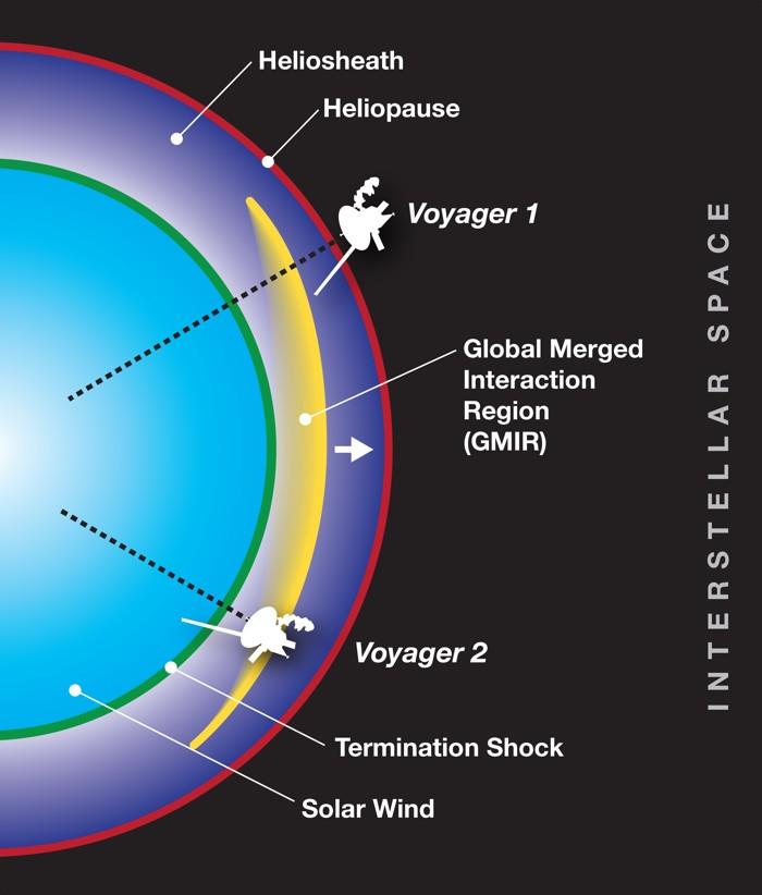 Las naves espaciales Voyager, una en la heliosheath y otra fuera de ella
