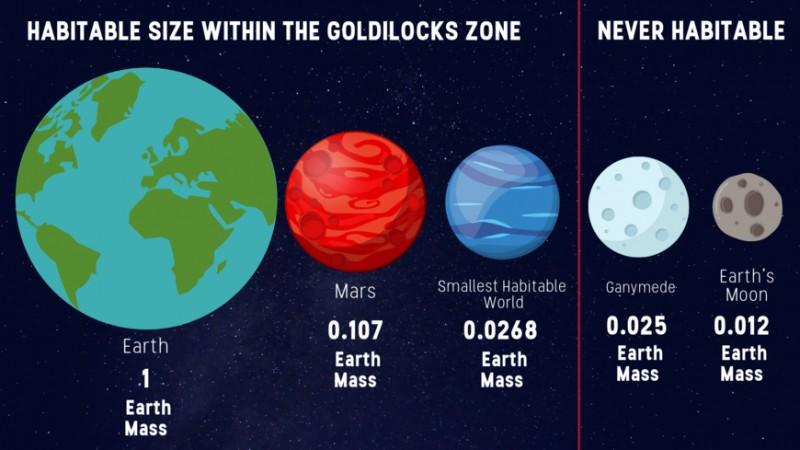 Gráfico que representa el nuevo límite de tamaño inferior para exoplanetas rocosos más pequeños