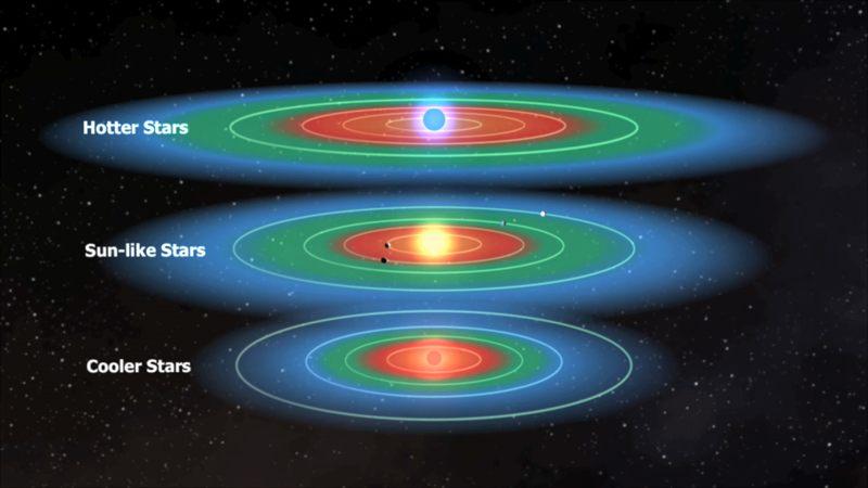Algunas estrellas podrían tener hasta siete planetas habitables